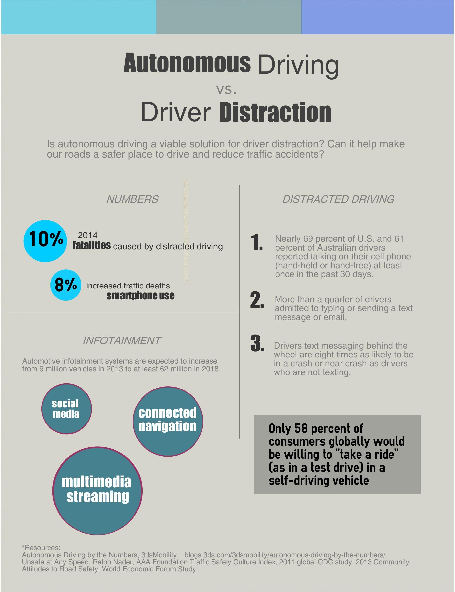 autonomous=driving-driver-distraction