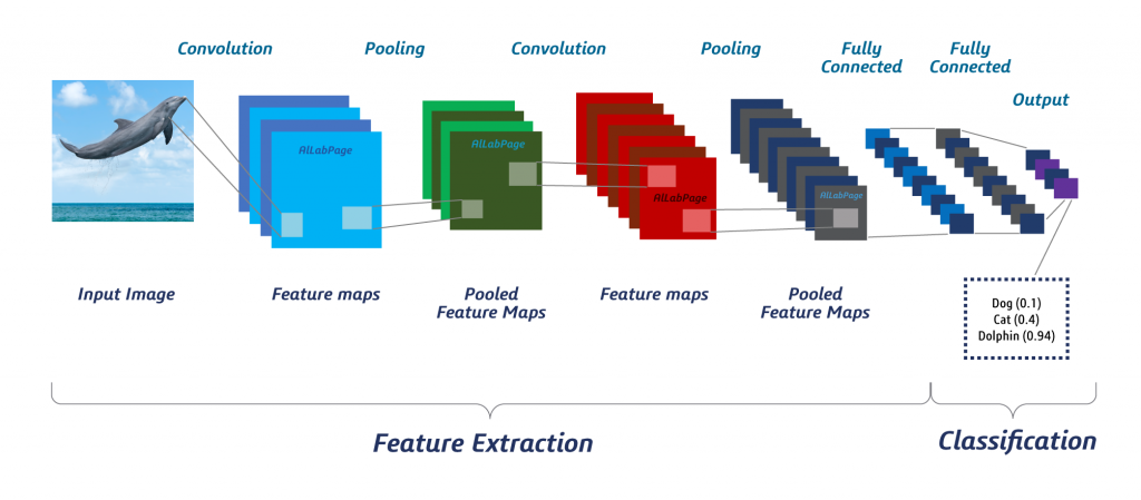 Overview of a CNN for image analytics