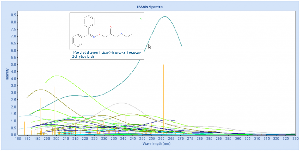 UV-Vis Spectra for Benzophenone-like molecules