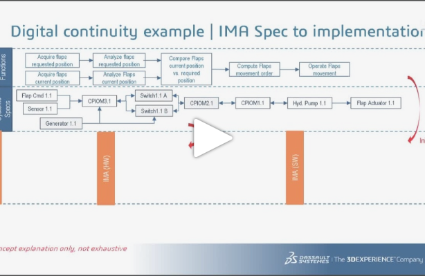 [WEBINAR Replay] Master complexity with CATIA Electrical/Electronic Architecture solutions