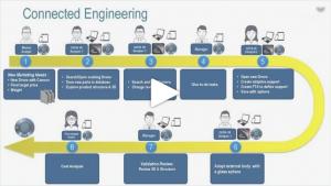 CATIA Webinar Connected Engineering