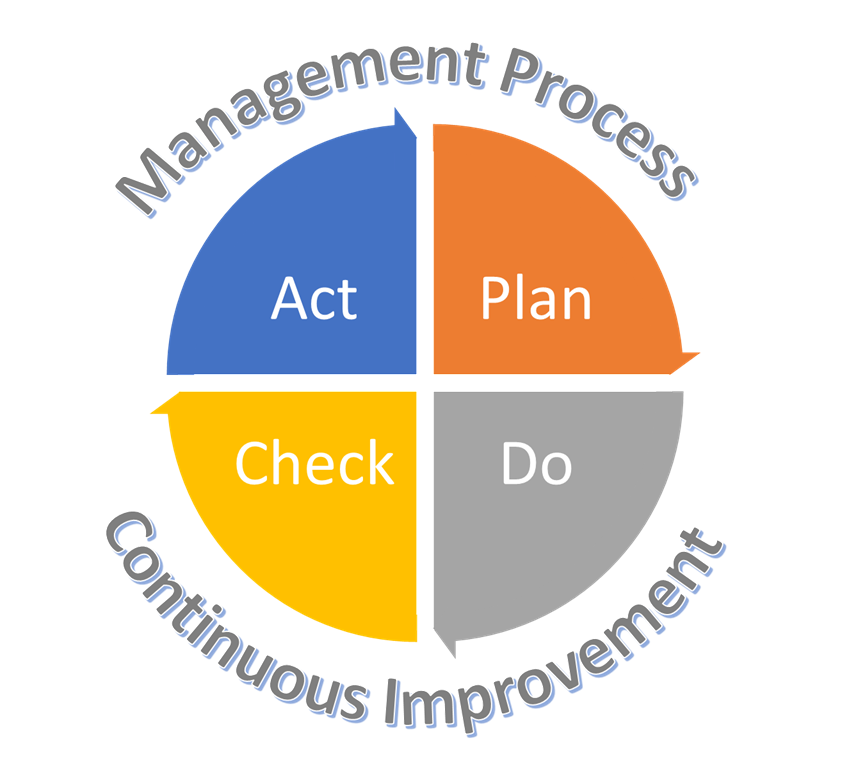 kanban continuous improvement