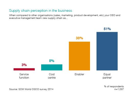 Supply chain perception in the business
