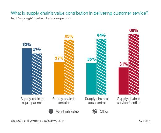 SCM World CSCO Survey 2014