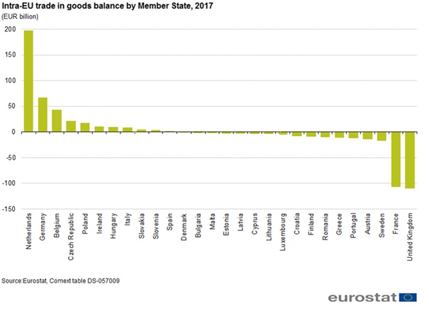 Intra-EU trade in goods balance by member state