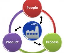 Manufacturing as a Strategic Advantage