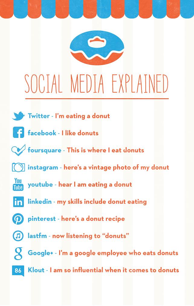 explication-reseaux-medias-sociaux-homer-simpson-donuts