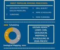 GEOVIA Tops Mining Software Usage in 2016