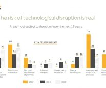 Latest Innovation Report Reveals Tech Disruption & Change Management Trends