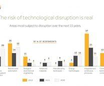 Latest Innovation Report Reveals Tech Disruption & Change Management Trends