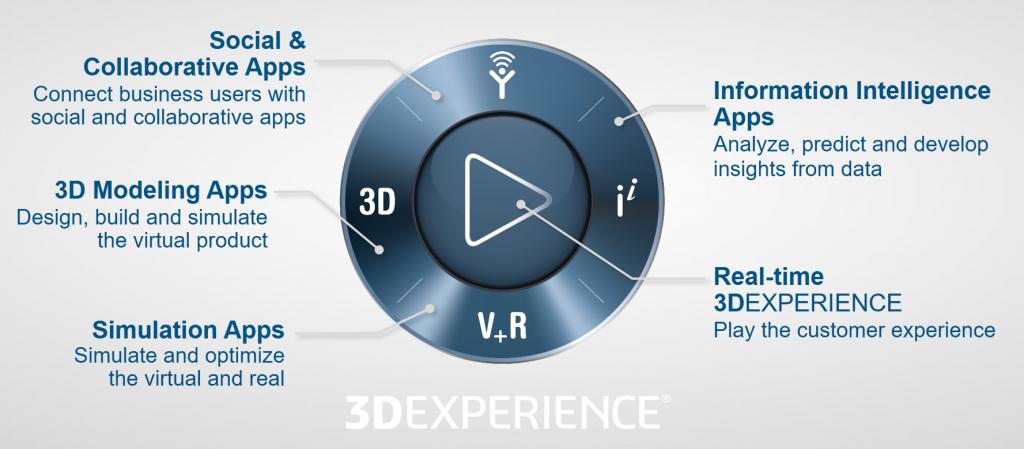 The 3DEXPERIENCE Platform
