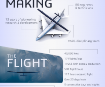 Solar Impulse- Innovation To Change The World