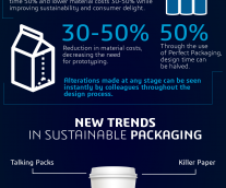 Redefine Packaging: Step Beyond The Box