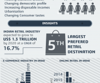 Reinventing Retail With Digital Transformation