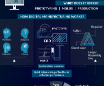 What's Next In Manufacturing?
