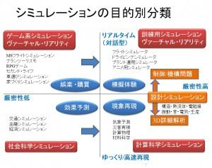 02 - シミュレーションの分類