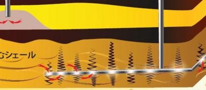 ENERGY, PROCESS & UTILITIES シェール ガス掘削法の技術革新を目指せ