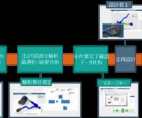 """『3Dエクスペリエンス・プラットフォーム』がもたらす""""共創"""" Vol.2 設計と解析、両プロセスの高次元な融合を実現"""