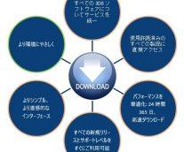 ダッソー・システムズ製品のアップグレードにおけるダウンロード入手について ~ 新手順のご案内