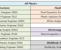 3DEXPERIENCE R2020x의 Simulation Portfolio 소개 – Physics Simulation 편 –