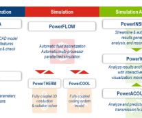 [Tip] 차량 공력 해석을 위한 PowerFLOW 프로세스