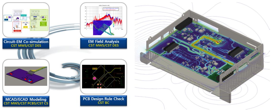 (좌) EMC 가상 시험 워크플로우 / (우) 전자기기의 EMC 가상 시험 결과