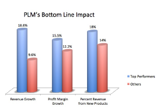 PLM Drives Even Greater Bottom Line Results Getting the Most from PLM – Tech-Clarity, Kalypso