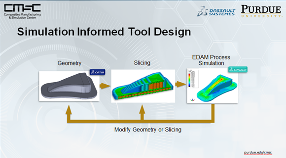 Simulation Informed Tool Design