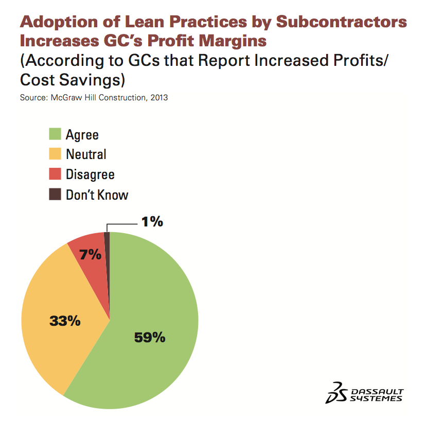 Adoption of Lean Practices by Subcontractors Increases GC's Profit Margins