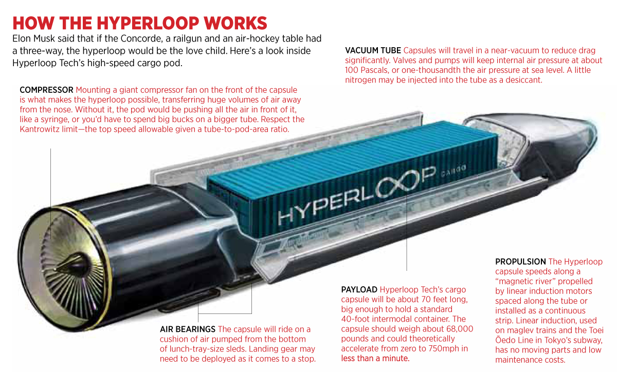 hyperloop transporation system nearing reality