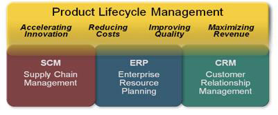 Product Lifecycle Management Positioned as the Enterprise Backbone
