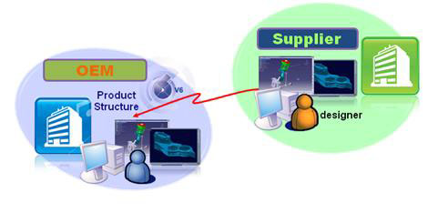 Supplier Collaboration on a Global Network