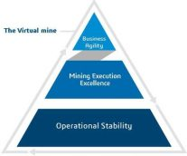 The Path to Mining Execution Excellence