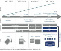 Leveraging the Full Value of BIM's Interoperability Potential