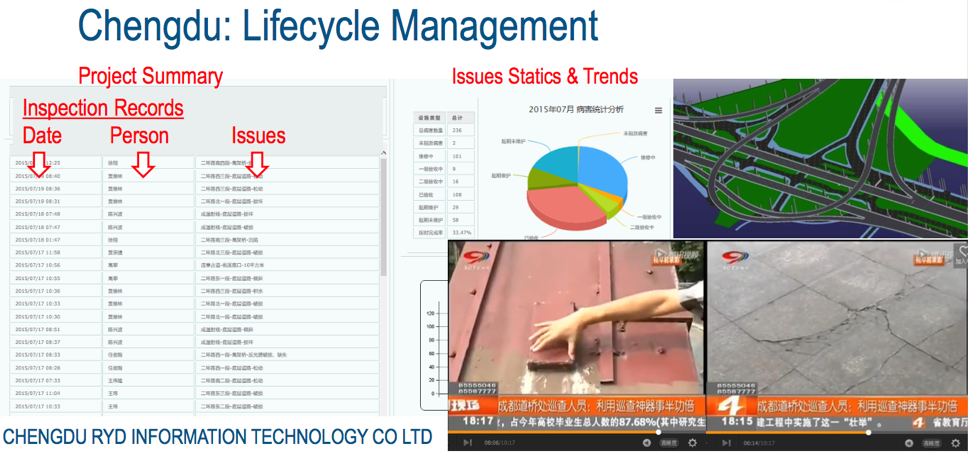 Chengdu dashboard for managing issues and trends