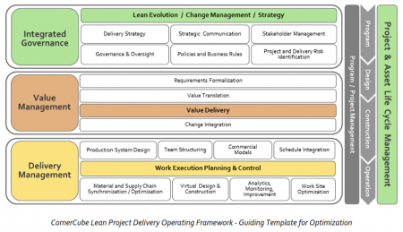 CornerCube Lean Project Delivery Graphic