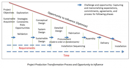 Enabling Flow: Knowledge Based Construction