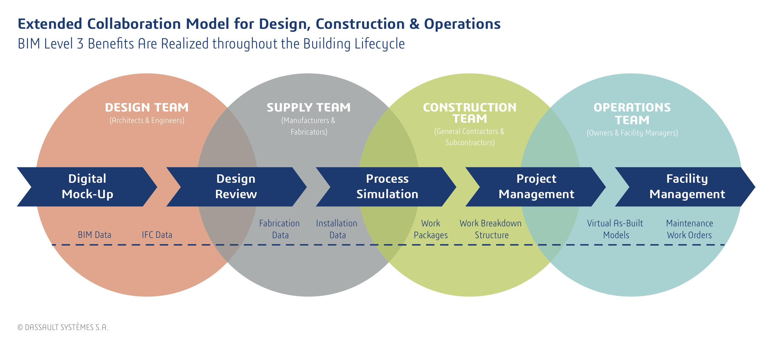 Extended Collaboration Model for Design, Construction & Operations