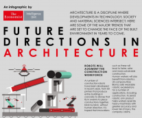 INFOGRAPHIC: Future Directions in Architecture