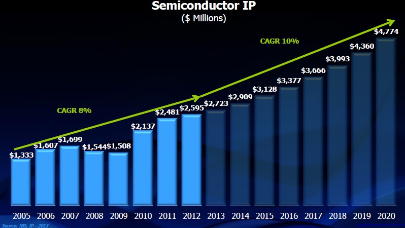 Factors Affecting the Future of the Semiconductor IP Management Business