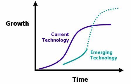 sustainable technology vs disruptive pdf