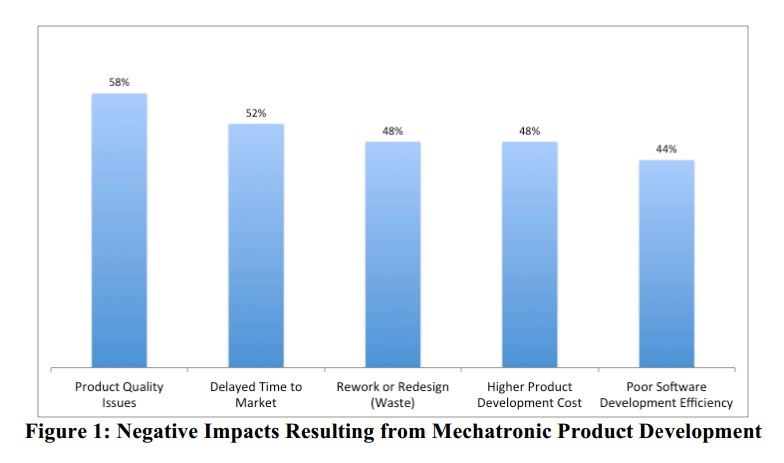 Mechatronic Product Development