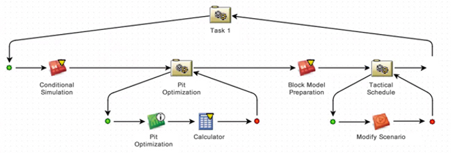 operation modeling + simulation in mining