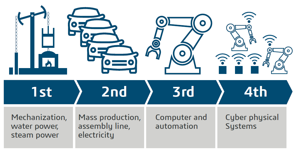 Industry 4.0 and Natural Resources