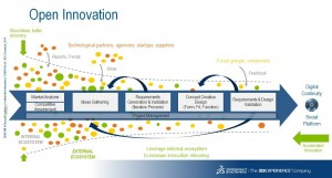Open Innovation by Dassault Systèmes