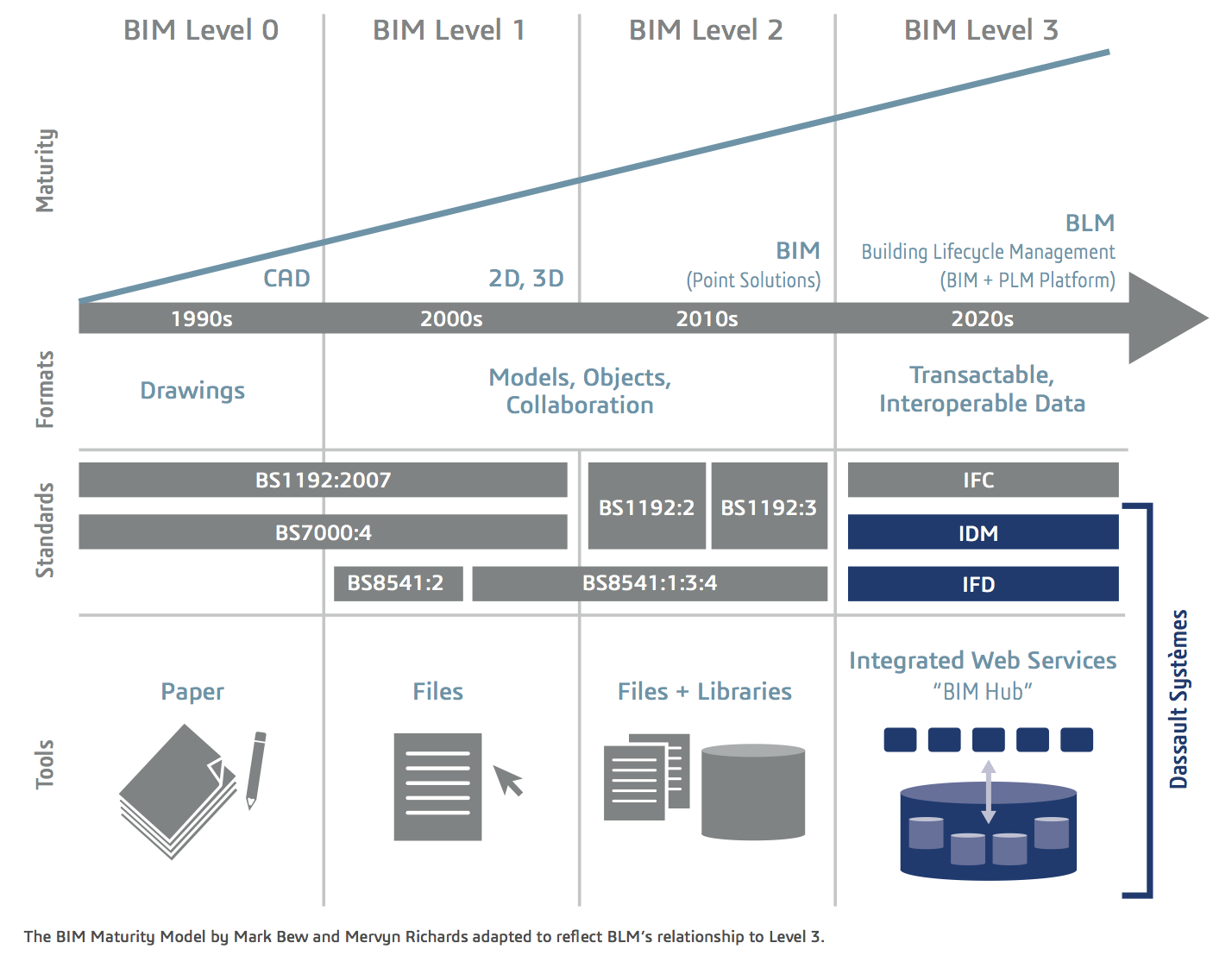 BIM Maturity Model, Updated