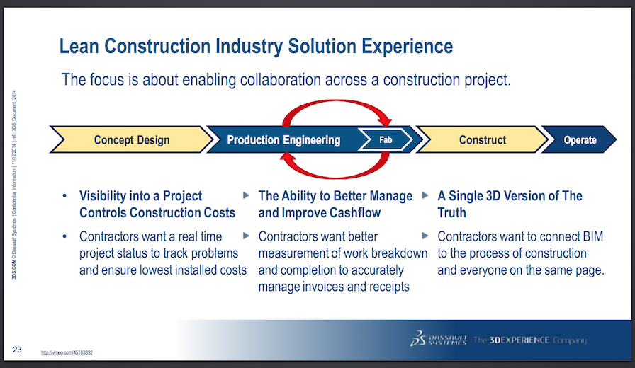 Lean Construction Industry Solution Experience by Dassault Systèmes