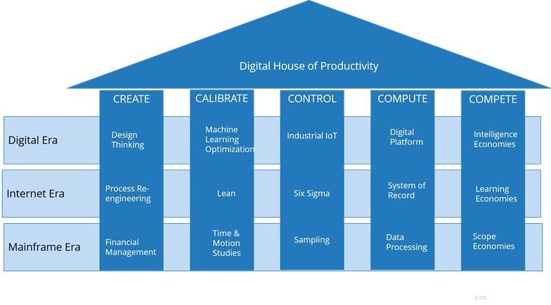 digital house of productivity