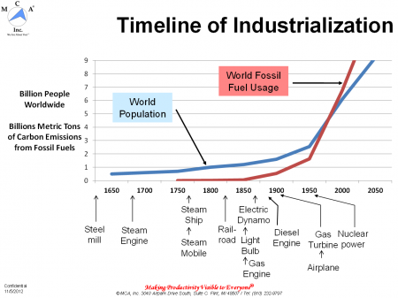 Timeline of Industrialization
