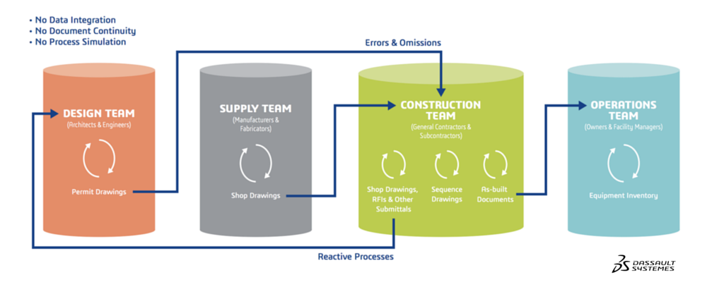 How Traditional AEC Processes and BIM Level 2 Reinforce Silos